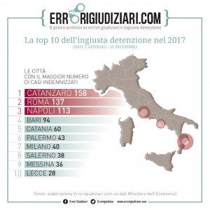 Ingiusta detenzione dati 2017