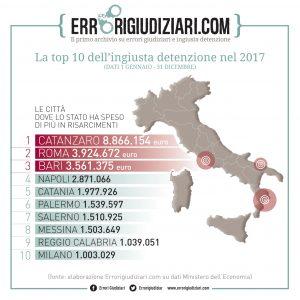 Ingiusta detenzione 2017 risarcimenti